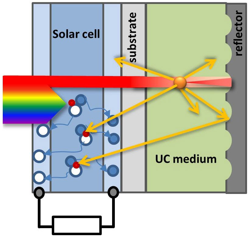 Enhancing solar cells with photochemical upconversion | SPIE Homepage ...