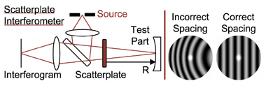 scatterplate interferometer