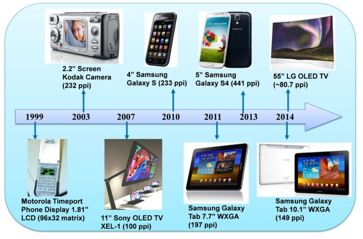 Historic development of commercial OLED displays.JPG