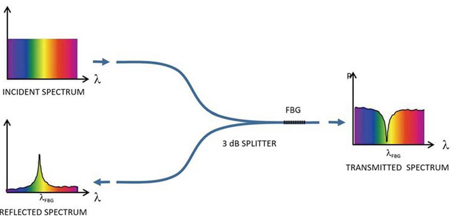 Fiber Bragg Gratings: Theory, Fabrication, and Applications