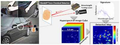 Notional depiction of standoff trace chemical detection in a realistic application-relevant environment.