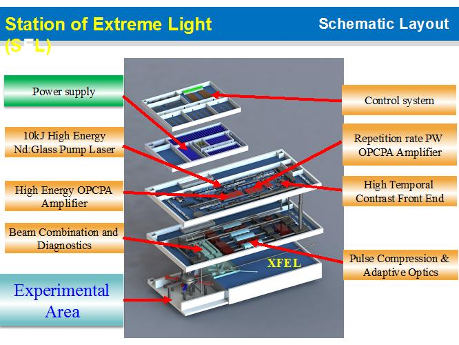 Schematic layout figure of SEL that couples the 100PW laser with the XFEL