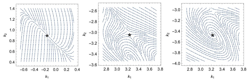 Several types of equilibria arise in a linear-quadratic game under policy gradient learning dynamics: a stable equilibrium, a saddle point, and an unstable equilibrium.