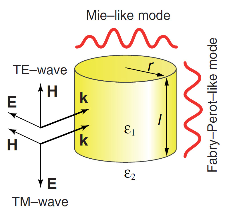 Strong coupling of modes in a dielectric resonator