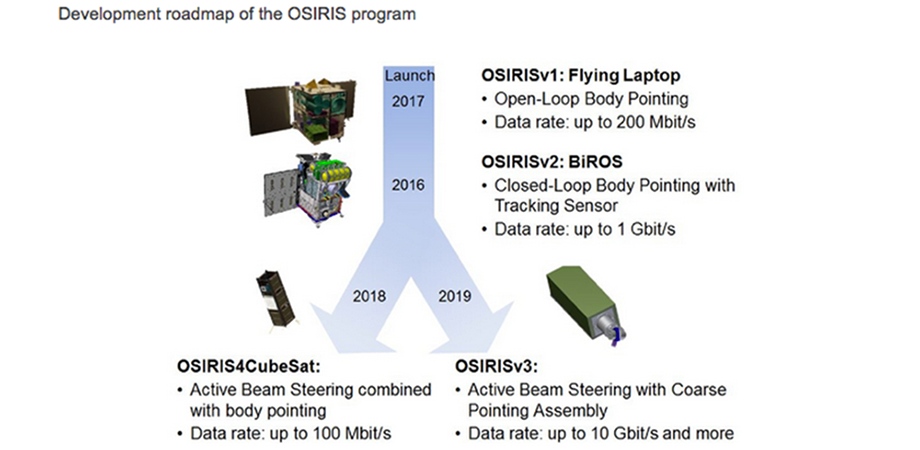 Development of OSIRIS Program