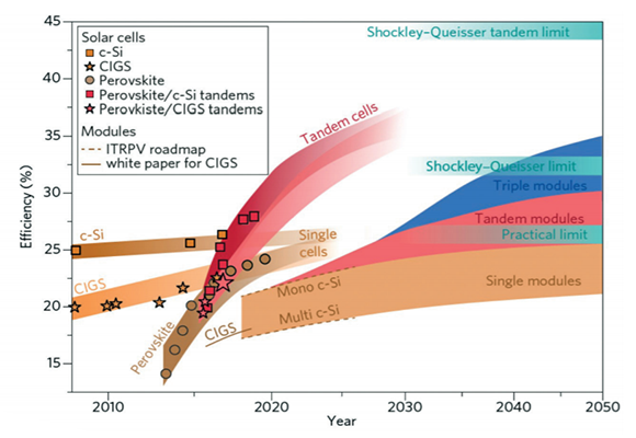 Evolution of solar cell technology