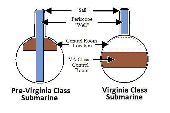 Comparison of design between a Virginia class submarine using a photonics mast versus other submarines that use a periscope