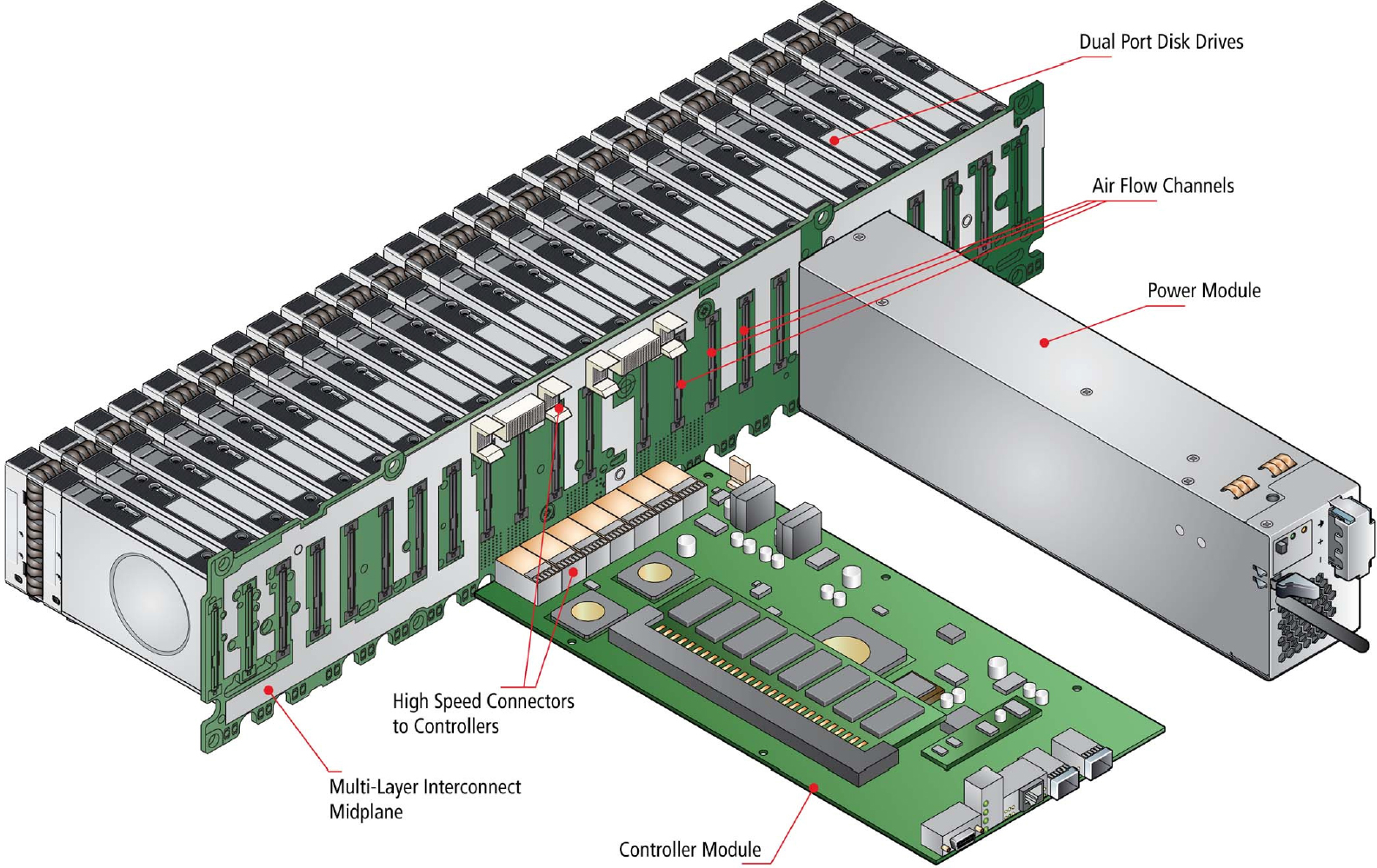 Typical Data Storage Array With Hard Disk Drives Connected To One Side Of The Midplane And Controller Boards Supplies Other