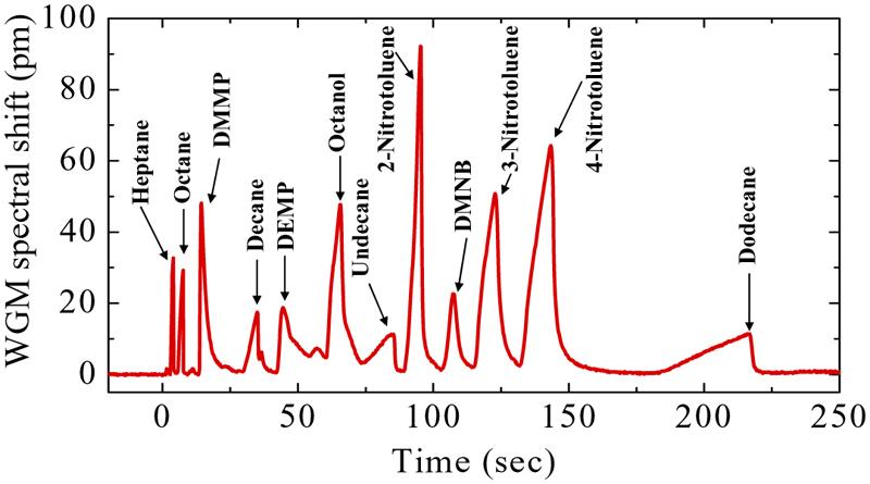 Optofluidic ring resonators for new gas chromatography ...