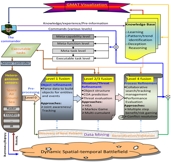 Multi-agent modeling and analysis for space situation awareness