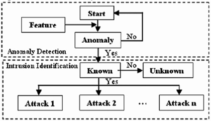 intrusion detection system using node predictive attack Attacks or intrusions in the cloud network and addresses the mischievous and  malicious behaviour, which is the  results show that the proposed algorithm  has a promising prediction for malicious attacks  based: a network intrusion  detection system (nids)  alert for the possible attack need to be sent to victim  node.
