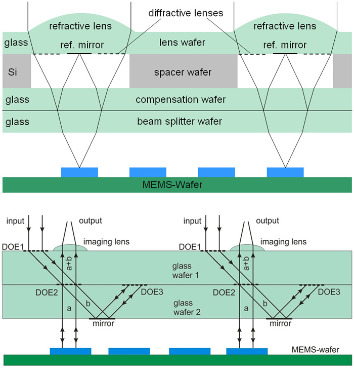 seminar report optical switching Get optical switching seminar report and ppt in pdf and doc also get the seminar topic paper on optical switching with abstract or synopsis, documentation on.