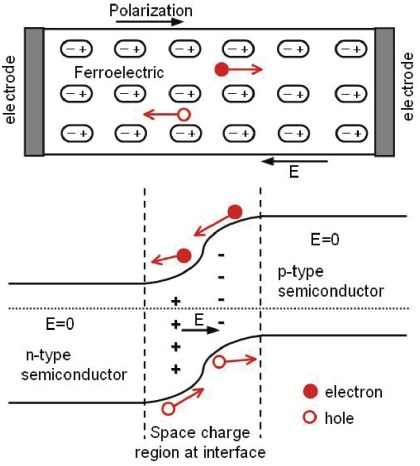 ... :: Nanoscale ferroelectric thin films show promise for solar cells