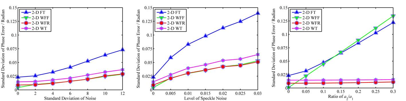 Profilometry fringe-phase-retrieval methods