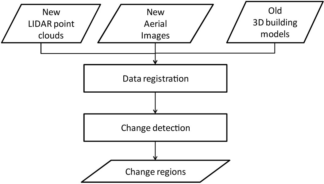 Imaging data detects changes in urban areas over time