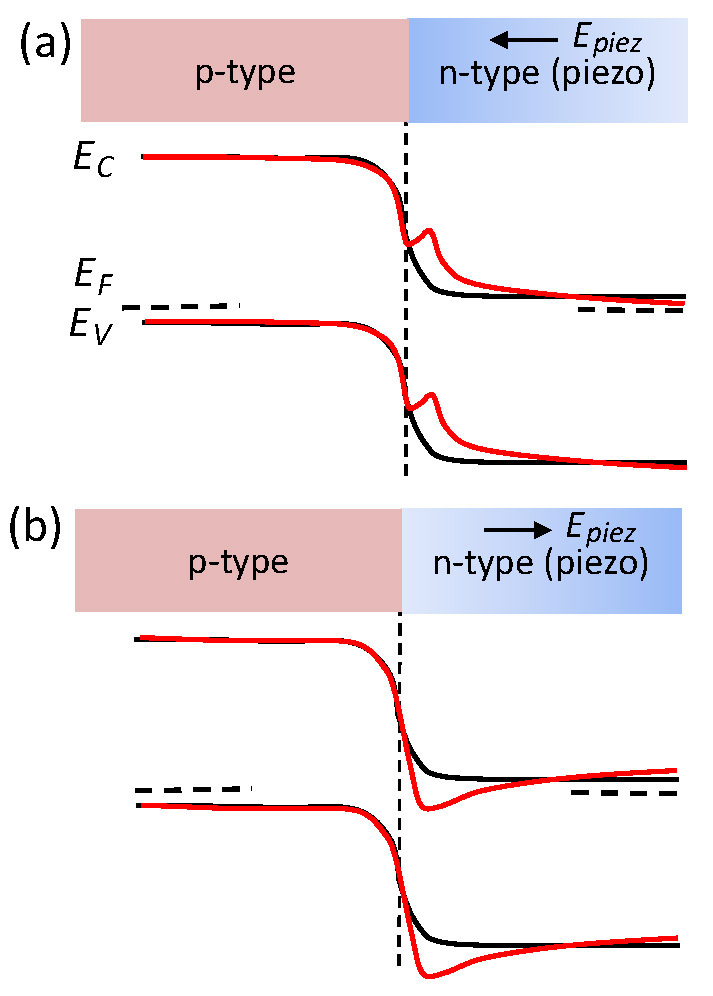 Piezo Phototronics Enables Tuning And Controlling Of The Electro