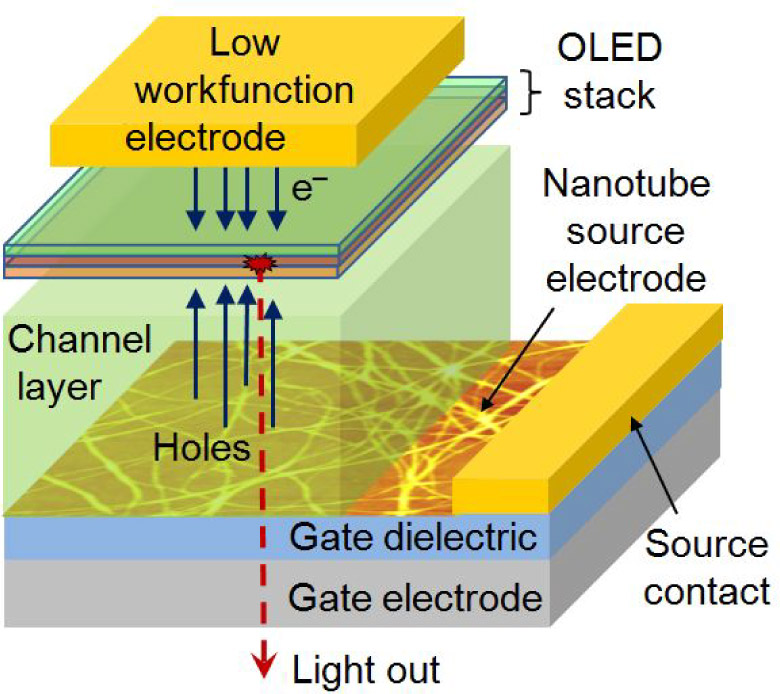 High-performance devices using organic semiconductors   SPIE ...