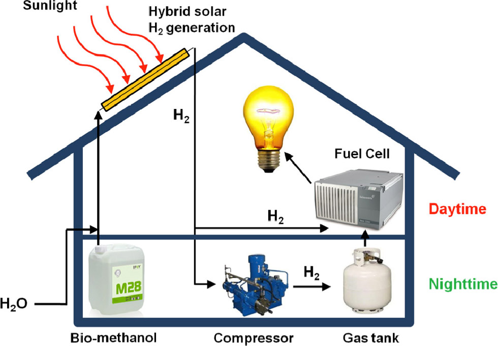 Figure 1. Hydrogen production from methanol and sunlight on the ...