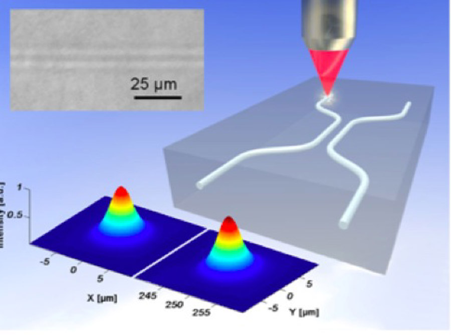 quantum dot laser thesis Multi-population rate equation simulation of quantum dot lasers with feedback qwell or bulk laser and have shown that the qd laser is more stable.
