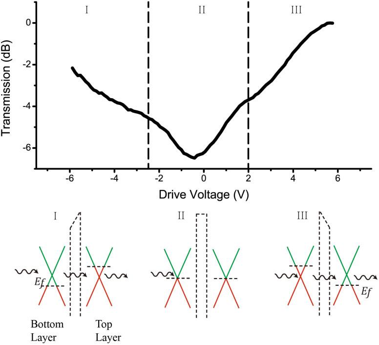 Graphene Bands: Graphene For Next-generation Optical Communication