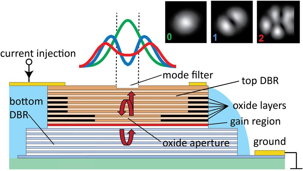 Mode-filtered semiconductor lasers enable longer-reach optical ...