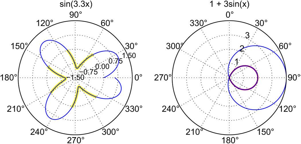 The pyradi radiometry toolkit