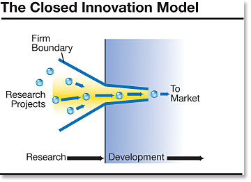 open and closed innovation See how apple and google are approaching the idea of open vs closed innovation.