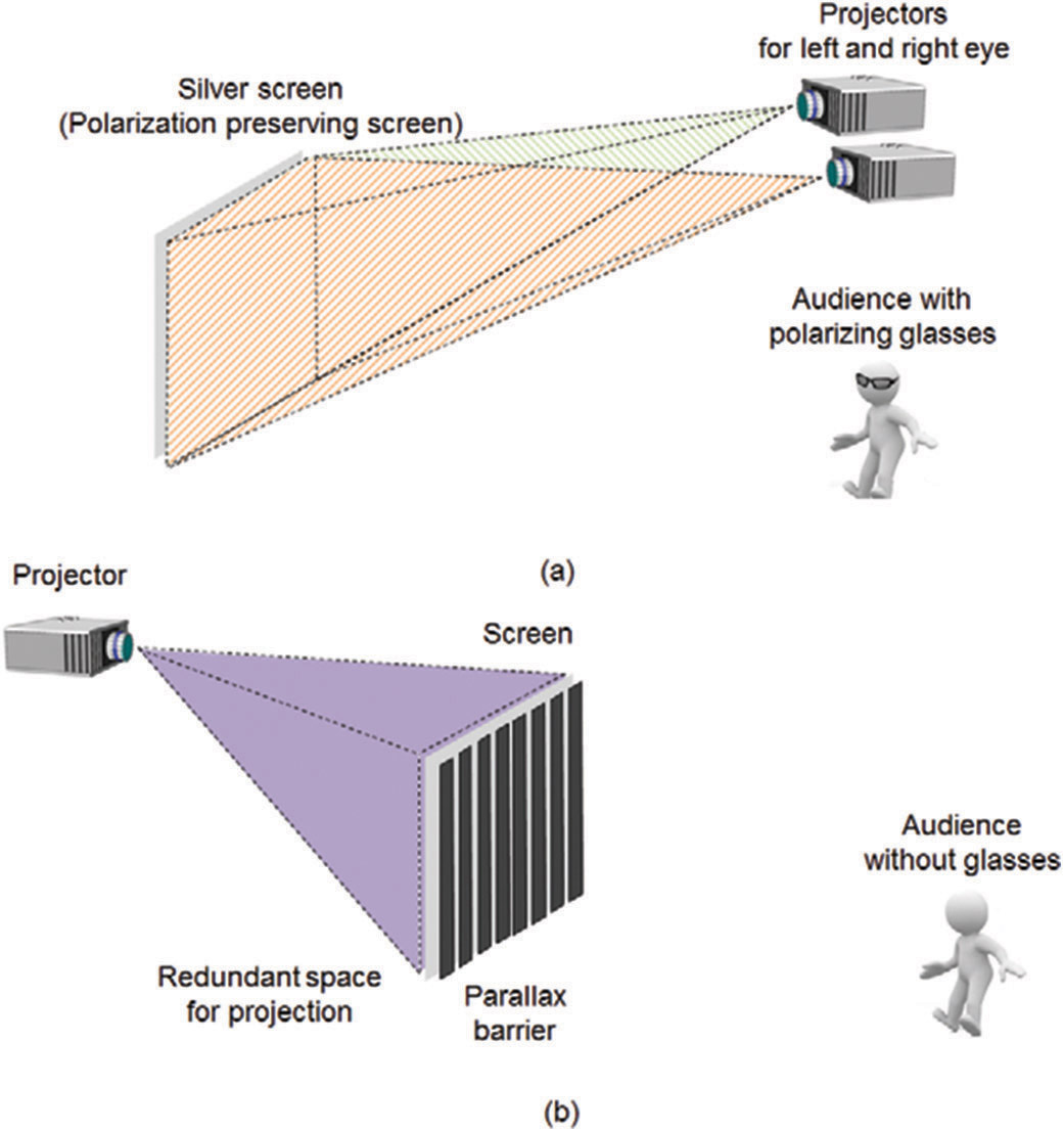 conventional schemes of 3d display for theater, which use (a) front  projection and polarization glasses and (b) glasses-free rear projection