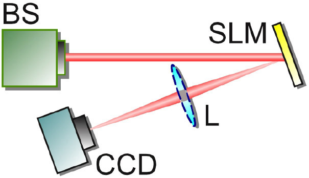 Figure 1. Experimental Setup For Measuring The Beam Propagation Ratio M2of  An Unknown Beam Source (BS). SLM: Spatial Light Modulator. L: Lens.