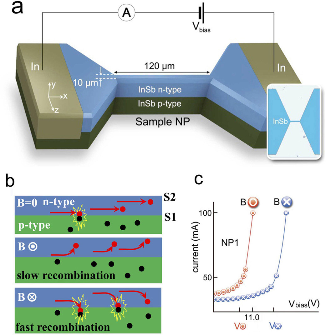 Dynamically Reconfigurable And Nonvolatile Boolean Logic Gate Spie Figure 1 A An Indium Antimonide Insb P N Bilayer Avalanche Diode With B Schematic Description Of Transport In Magnetic Field