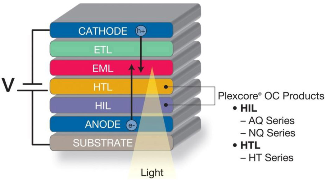 Organic Light-emitting Diode Related Keywords & Suggestions ...