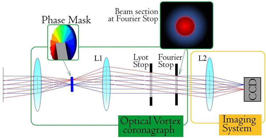 Aqueye Plus: a fast photometer with an optical vortex