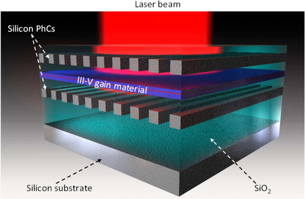 Silicon-compatible surface-emitting lasers: a wealth of new ...