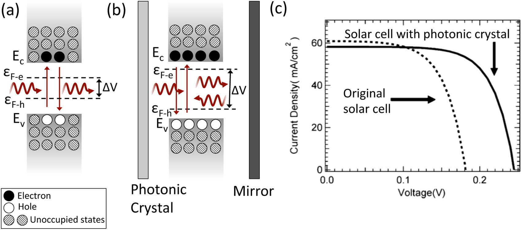 photonic structured solar cells to enhance current and