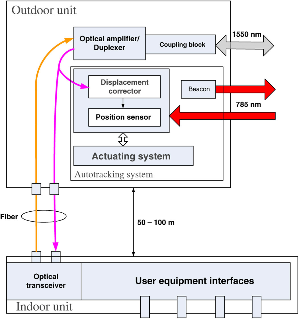 Simplified functional block diagram of the Artolink FSO system.
