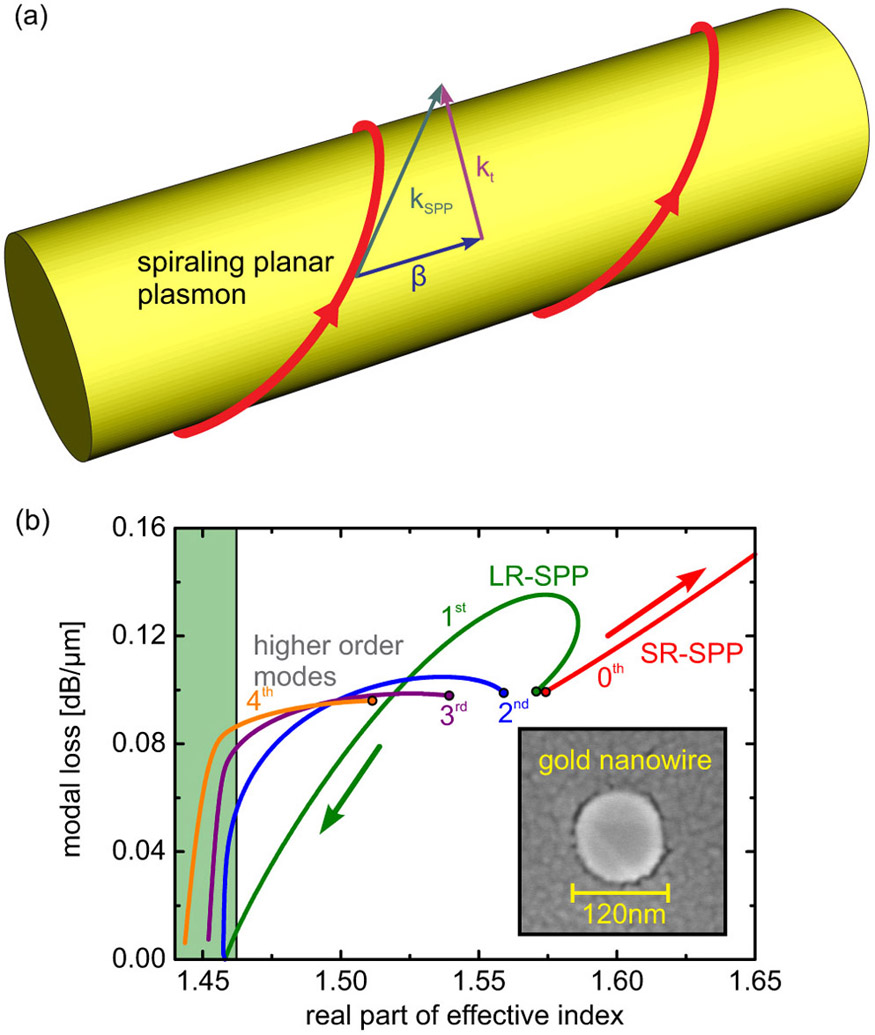 Gold Nanowires Enable Plasmonics In Optical Fibers Spie Homepage Schematic Diagram Of Fiber Figure 1 A Spiraling Planar Surface Plasmon On Single Isolated Metal Wire Red Lines Represent The Trajectory