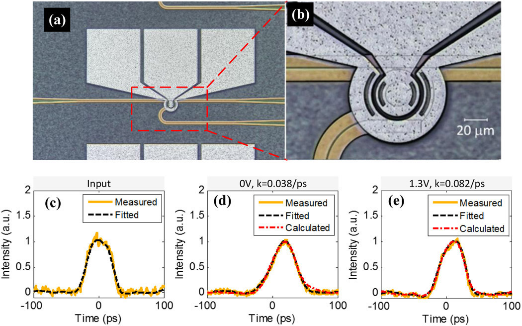 Photonic analog computing with integrated silicon waveguides