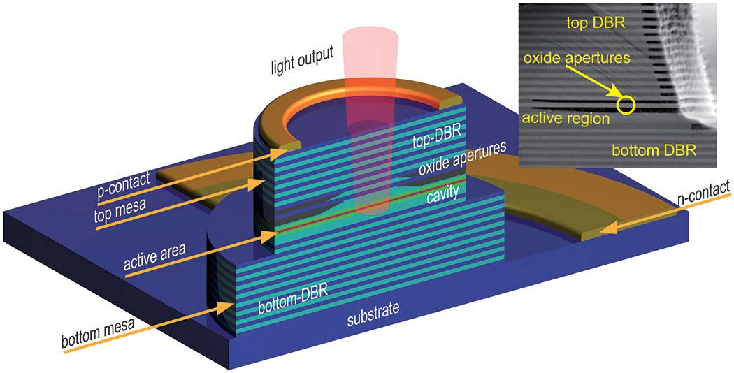 垂直共振器面発光レーザー(VCSEL)