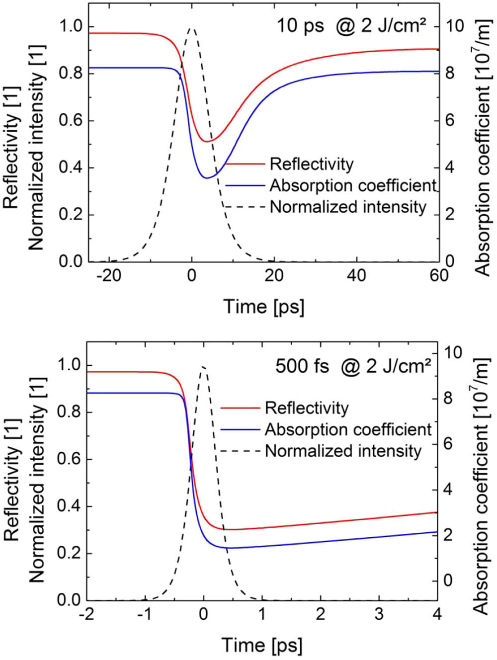 Understanding laser ablation efficiency spie homepage spie temporal variations in reflectivity and the absorption coefficient for a copper target as simulated in the optical model results for pulse durations of pooptronica