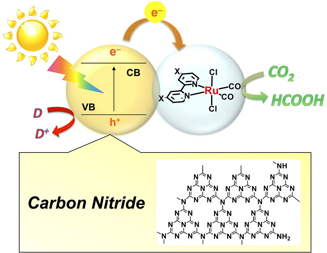 A ruthenium complexcarbon nitride hybrid for carbon dioxide the reaction scheme for a ruthenium ru complexcarbon nitride cn hybrid catalyst for carbon dioxide co2 reduction the diagram illustrates the pooptronica Images