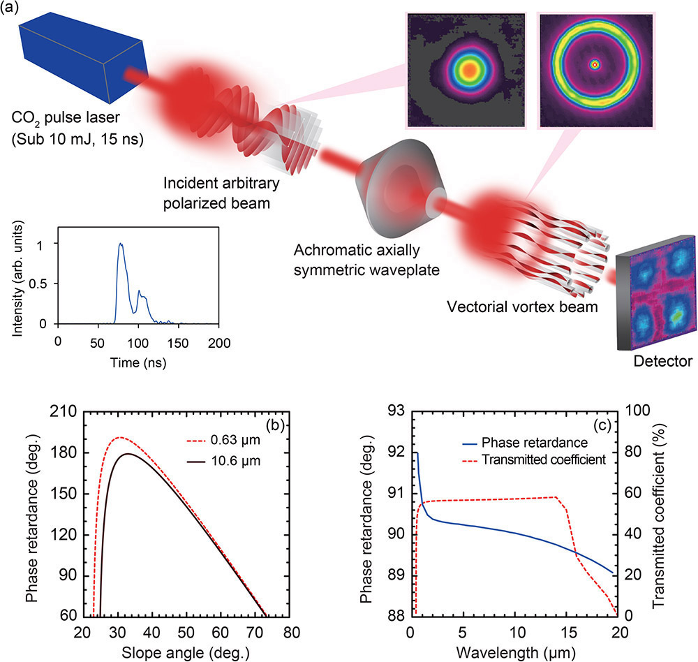 Passive control of a high energy carbon dioxide pulsed vectorial a passive control of an intense mid ir laser pulse vectorial vortex carbon dioxide co2 beam by a zinc selenide znse waveplate pooptronica Gallery