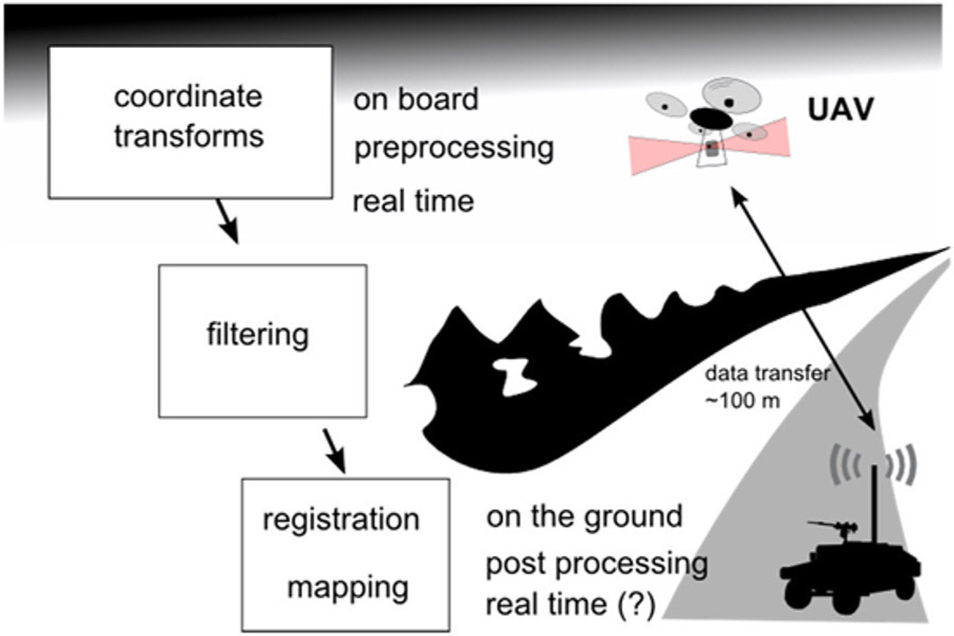 Airborne 3D imaging possibilities for defense and security