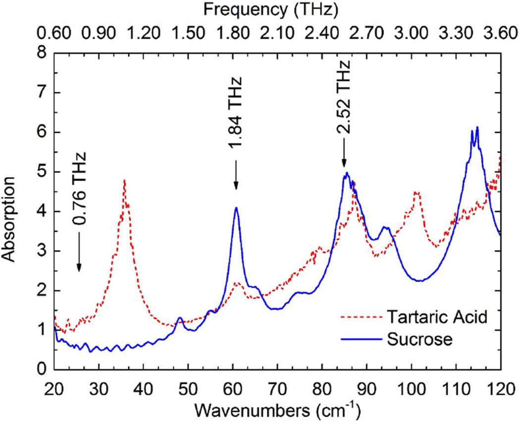 Color Photography At Terahertz Frequencies Spie Homepage Transistors As Measured Using A Customized Vacuum Fourier Spectrometer Arrows Mark The Emission Of Optically Pumped Molecular Thz