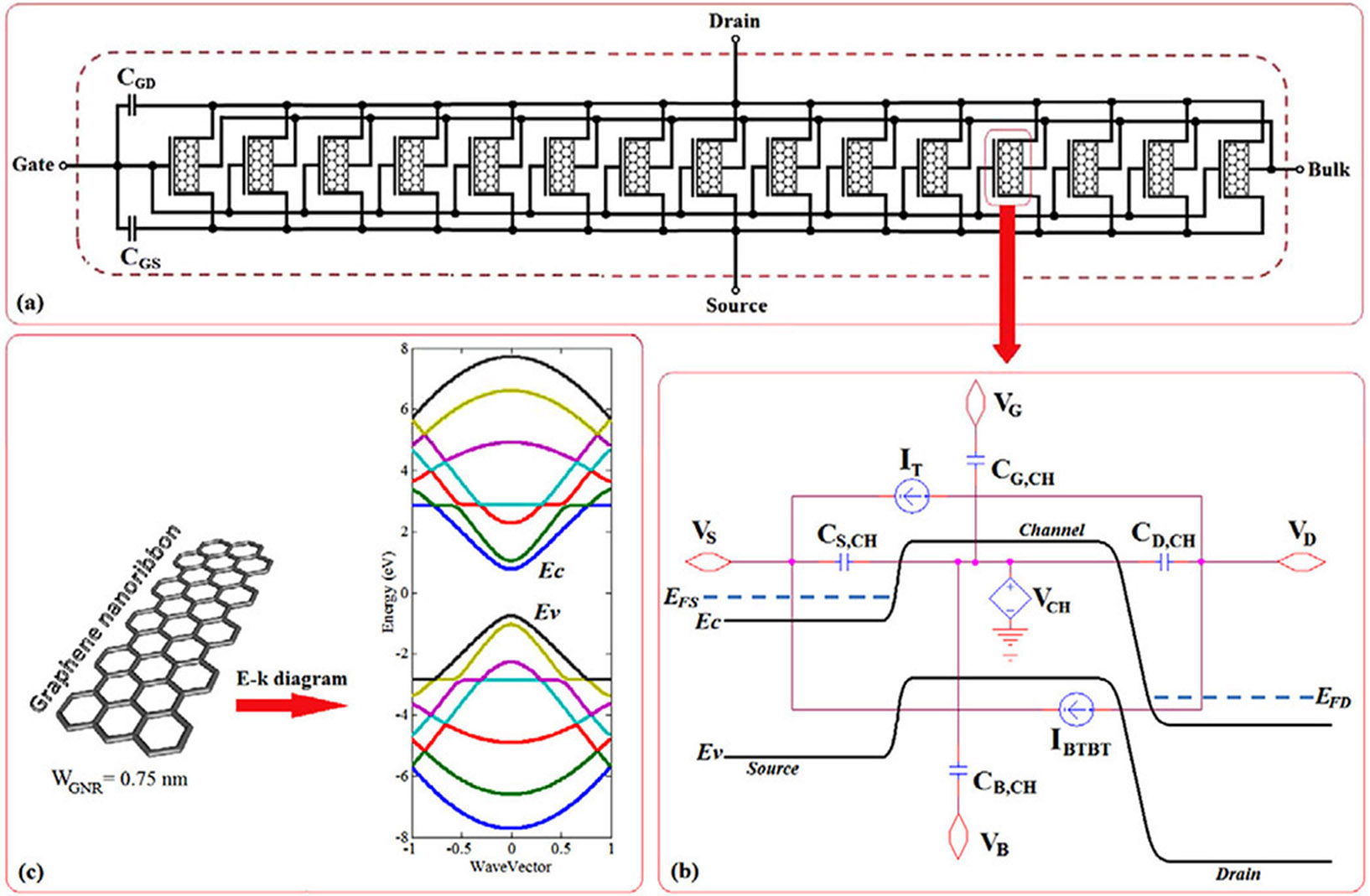 Temperature Sensor For Monitoring Of Hot Spots In Integrated Diagram A Circuit Implementation The Multi Channel Gnr Fet Cgd And Cgs Gate Drain Source Capacitance Respectively