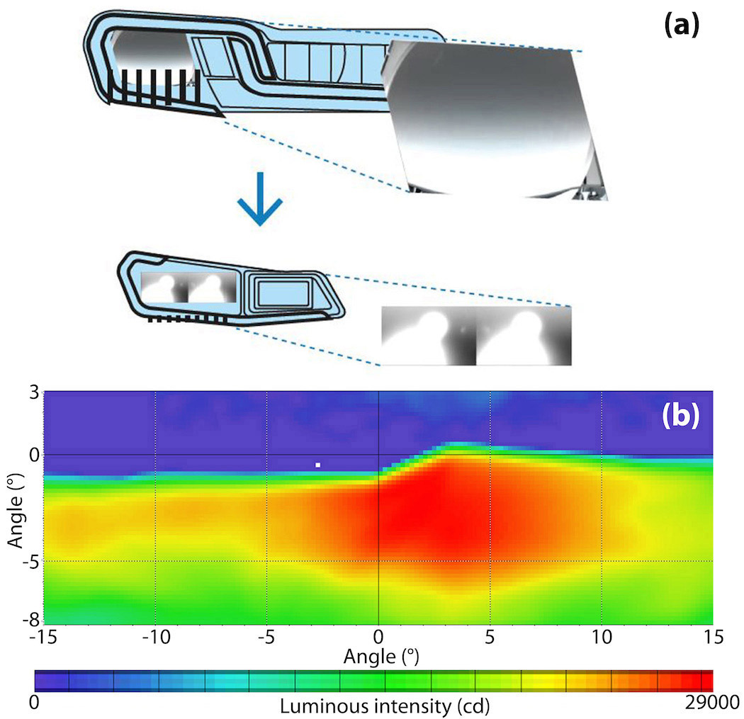 Advanced Led Technology For Automotive Applications Spie Homepage Adaptive Lighting System Automobiles Simulations Of The Potential Reduction In Size A Low Beam Optic Schematic Diagram Current Headlamp Model Top And