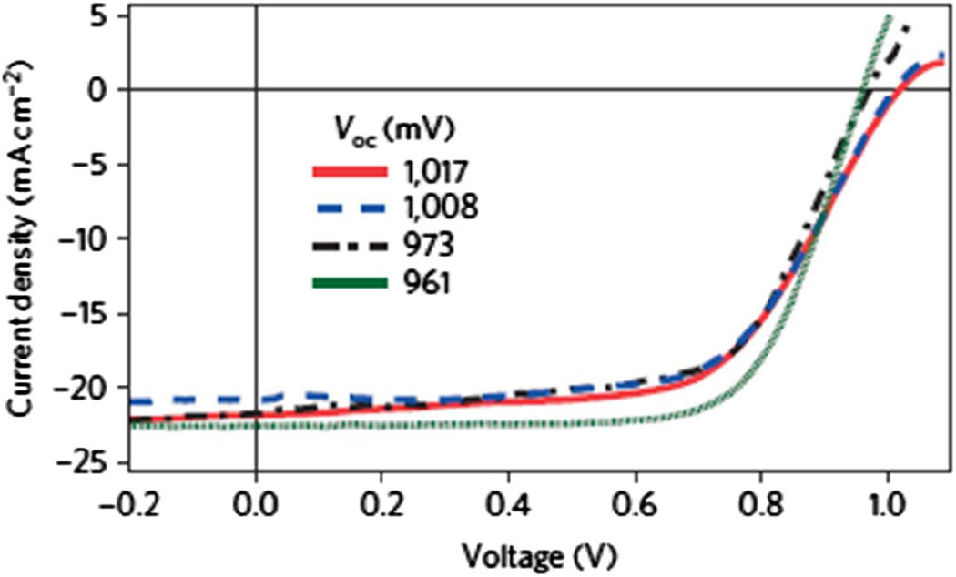 Doping Doped Acceptor Density Minority Carrier Cdte Solar Cell