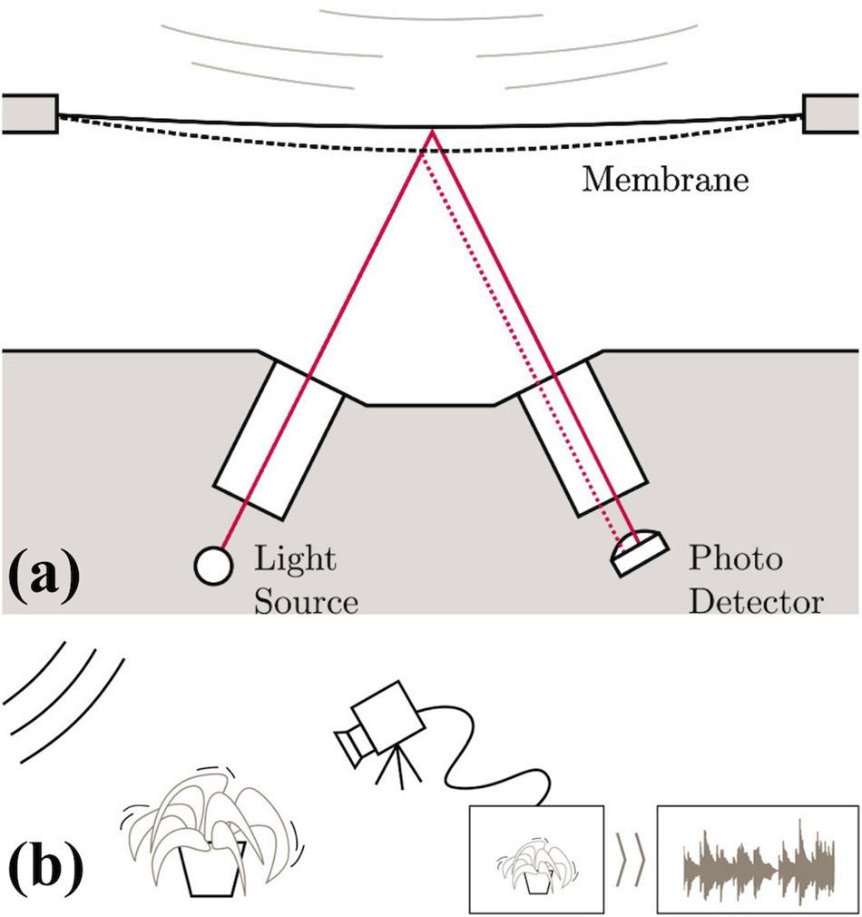 Optical Techniques For Sound Processing Spie Homepage Figure 6 The Optoisolator Circuit Used To Read Frequency In Microphone Vibration Of Reflective Membrane Is As A Measure Variation