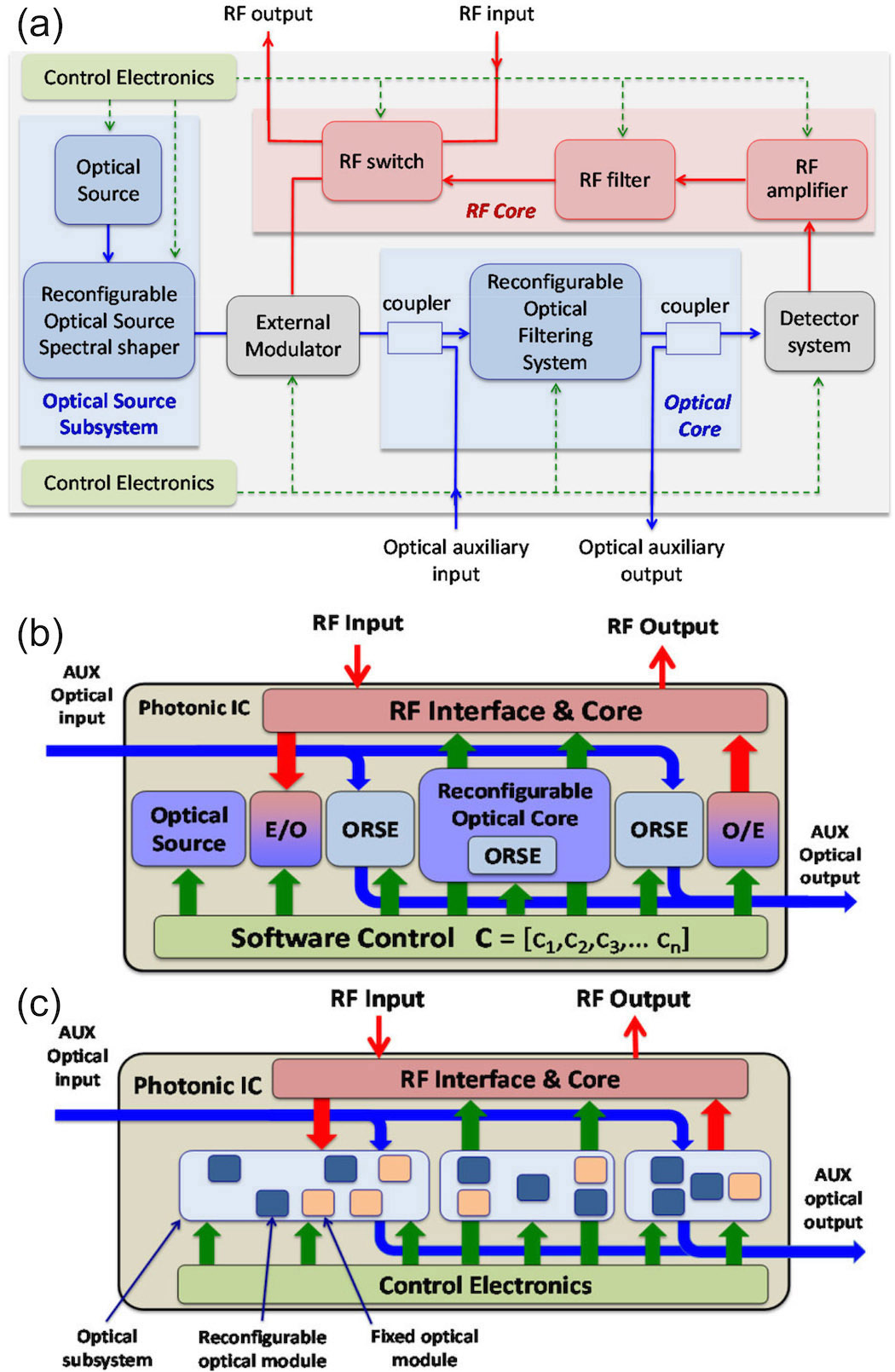 Software Defined Universal Microwave Photonic Processors Spie Transistor Amplifier A Circuit Diagram B Schematic Design Layouts Of Photonics Mwp The Signal Processor And C Optical Subsystem Module Decomposition