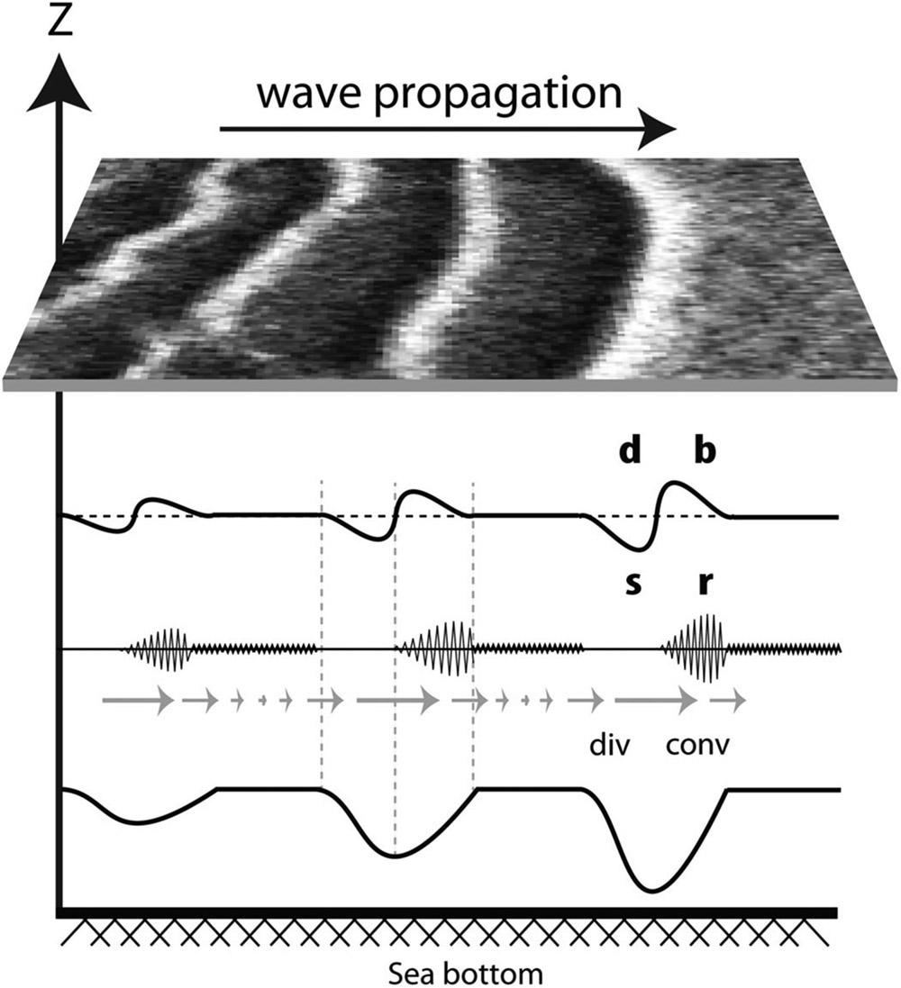 Satellite altimeters for detection of oceanic internal waves