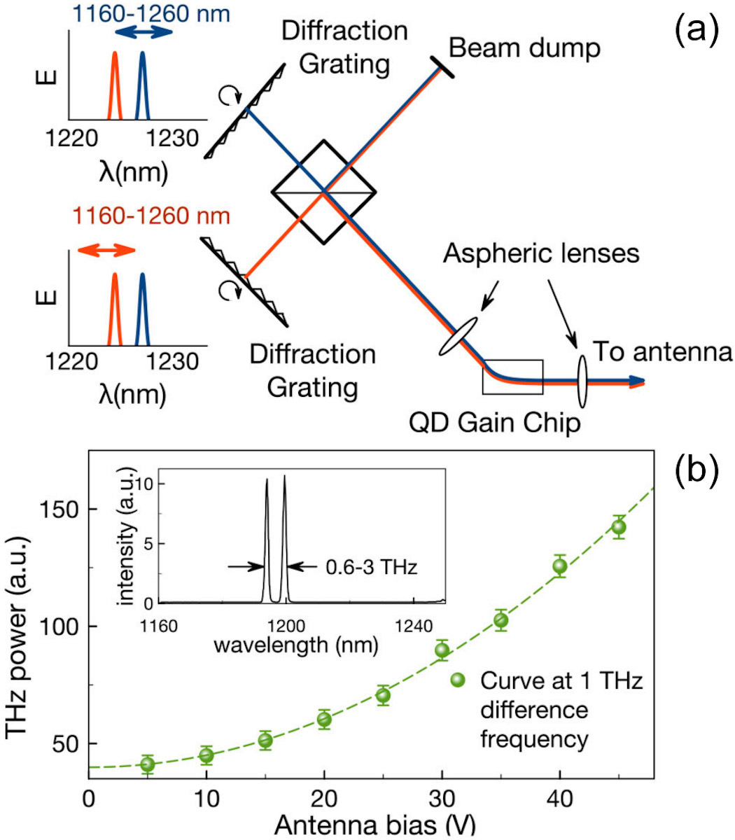 generating tunable terahertz radiation with a novel quantum dot